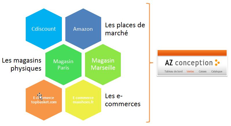 e-commerce outil centralisé
