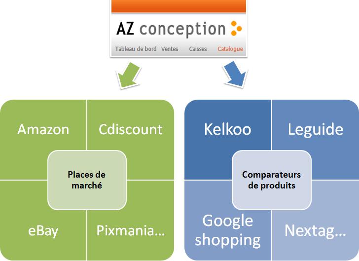 e-commerce diffuser sur les places de marché